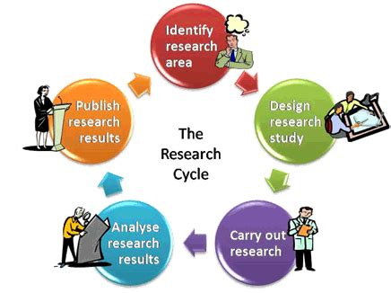 Great Psychology Research Paper Topics For College